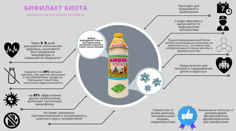 Бифилакт Биота влияние на организм